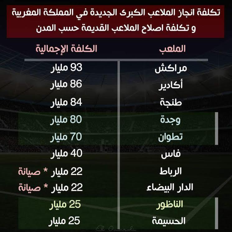 تكلفة إنجاز الملاعب الكبرى الجديدة بالمغرب